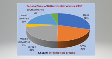 Over 70 Million Battery-Electric Vehicles Will Be Sold in 2032