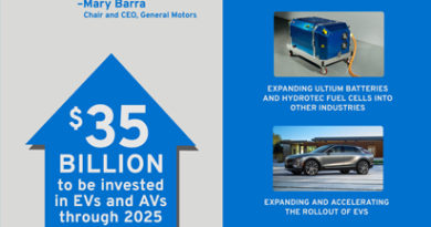 GM Will Boost EV and AV Investments to US$35 Billion Through 2025