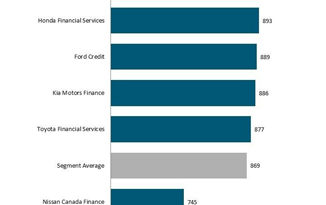 Lenders Need to Evolve as Auto Sales in Canada Move Online, J.D. Power Finds